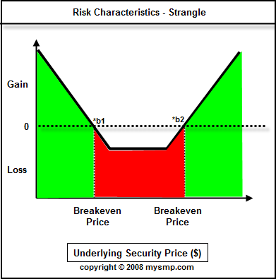 Types of risk involved in forex market